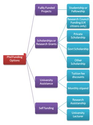 Examples of social science research proposals